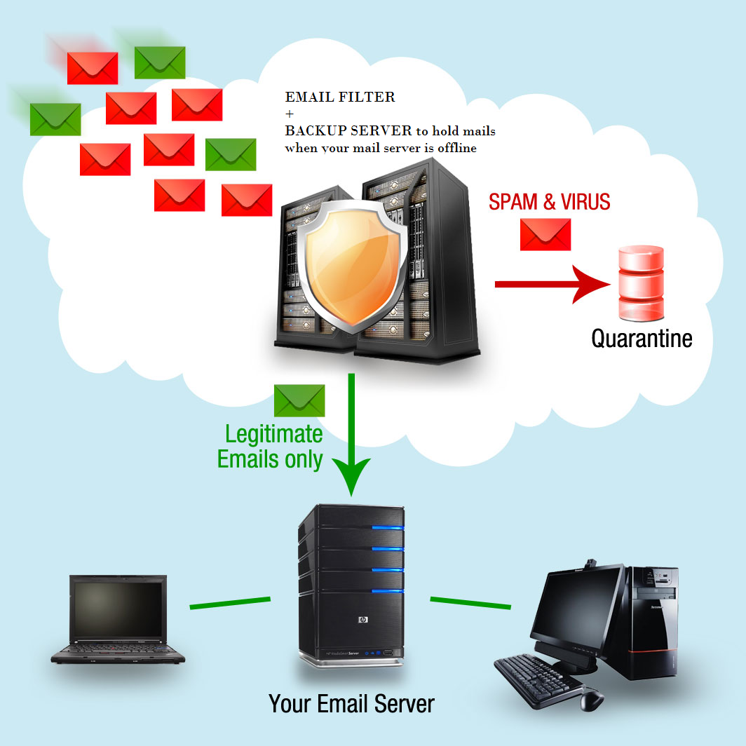 Email Filtering Solution with Mulink Technologies
